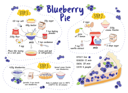 Blueberry pie recipe. Home cookin. Step by step instruction. Cooking recipe pie. Scetch and cartoon illustration. Ingredients: blueberry, butter, flour, egg, creme etc  Kitchen  recipe