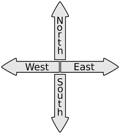disorientation: sign north, south, North East West South  Signpost Shows Travel Or Direction,