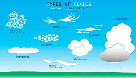 altitude: Different types of clouds with names and altitude