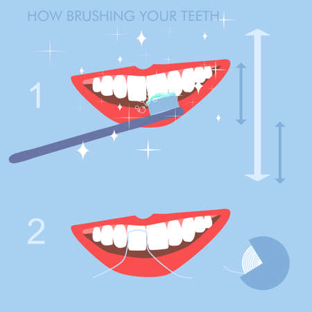 How brushing your teeth  correctly instruction.Dental floss for cleaning.Oral cavity daily life hygiene and care. Orthodontic clinic vector poster. Beautiful white smile.Procedures with toothbrush