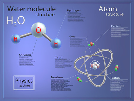 atomic: teaching physics, atomic and molecular structure of water.