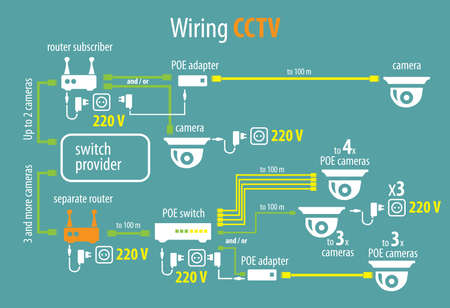 Transparante regeling van de verbinding van camera's en video-surveillance-apparatuur via het internet Stock Illustratie
