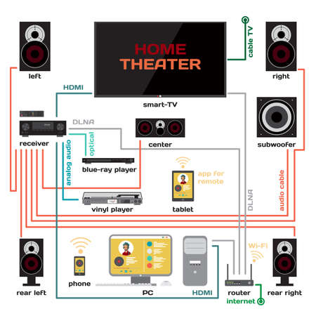 home audio: Wiring a home theater and music system flat design. Connect the receiver to your TV and home computer. HDMI signal, analog audio, optical and WiFi for music lovers and film fans