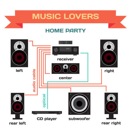 party system: Wiring a music system for home party flat design. Connect the receiver to your speakers, subwoofer and player. Turning music for home parties and for music lovers