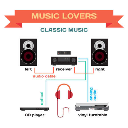 wiring: Wiring a music system for classic music flat design. Connect the receiver to your speakers, vinyl turntable and player. Turning classic music for home parties and for music lovers