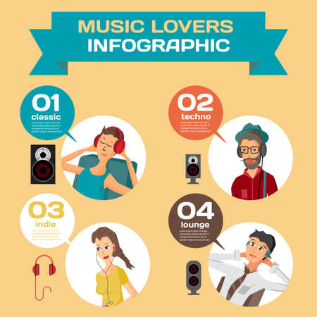 Vector Infographic set flat design what music listen to different people. Cartoon avatar of music lovers enjoying his favorite track. Music lovers in different situations: home, office, street Vetores