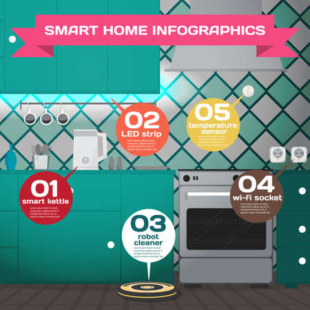 Maison intelligente. Concept infographique du système de technologie de maison intelligente. Cuisine avec bouilloire, capteurs de température, prises, aspirateur robot contrôlé par wifi. Vector illustration de dessin animé plat