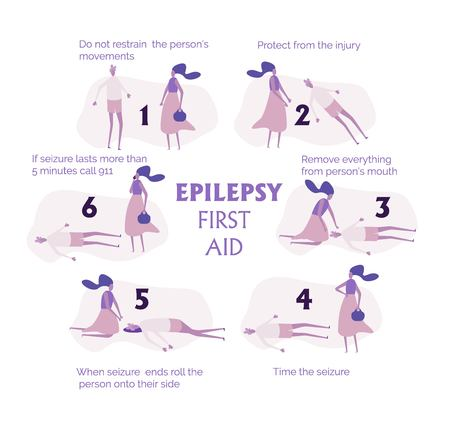 Set of epilepsy seizures first aid situation, with text. Fine for medical infobrochures public sites about epilepsy and medical checks, banners for sites about epilepsy. Illustration