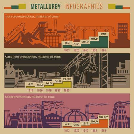 Metallurgie retro stijl infographic van een ijzeren winning, productie, smelten met steenbergen, planten, in de fabriek pijpen, industrieterrein gebouwen inclusief afbeeldingen en meldingen vector