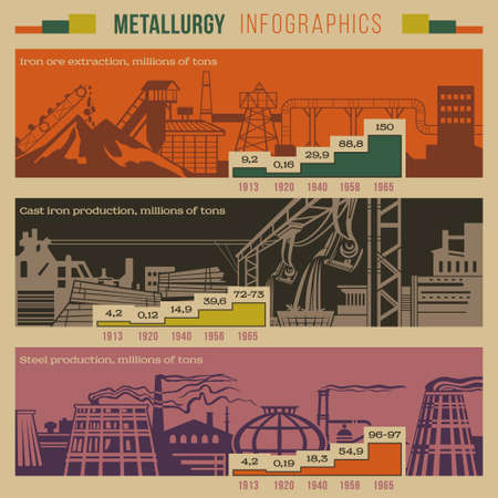 steel industry: Metallurgy retro style infographic of an iron extraction, production, smelting with slagheaps, plants, factory smoking pipes, industrial area buildings including graphics and notifications vector Illustration