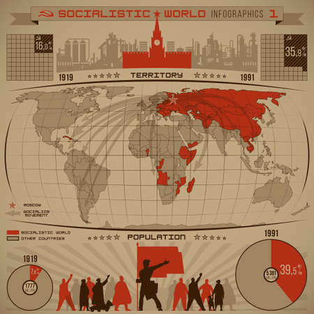 soviet: Socialistic world infographics of increasing the number of socialist people, countries, territory during the twentieth century with diagrams, world map, direction arrows, graphics vector