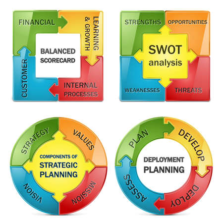 foda: Diagrama de la gestión estratégica