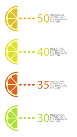 Vitamin C. Citrus fruit, lemon grapefruit orange lime