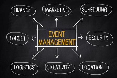 diagrama de flujo: evento concepto organigrama de la gestión