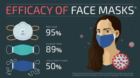 Detailed flat vector infographic of the efficacy of different face mask types.