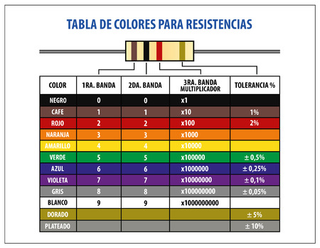resistor: Resistor Color code