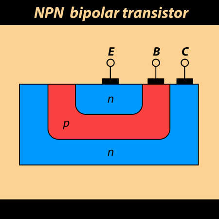 emitter: The illustration of cross section of a NPN bipolar transistor.
