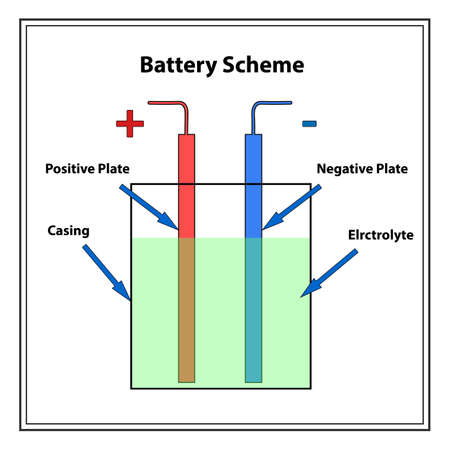 simple battery scheme  the illustration shows the main elements of battery