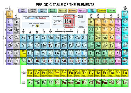 Extended representation of the periodic table of colorful chemical elements