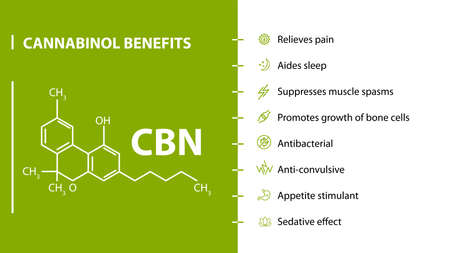 Cannabinol Benefits, green and white poster with cannabinol benefits with icons and chemical formula of cannabinol Ilustração