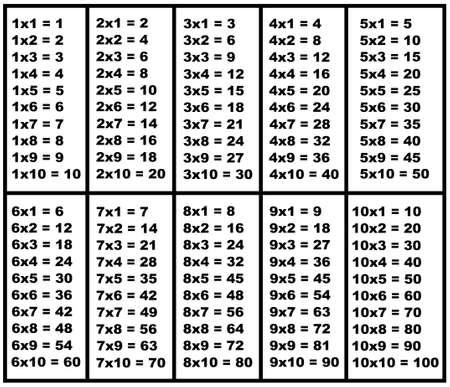 multiplicacion: Tabla de multiplicar aislado en blanco