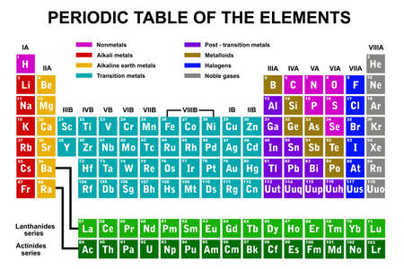 actinides: Periodic table of the elements Illustration