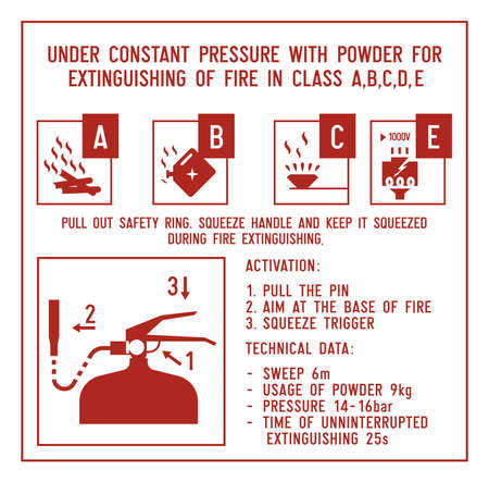 Fire extinguisher signs. Instructions for usage of powder extinguisher. Vector illustration of explanation on how to use fire extinguisher for various causes of fire.