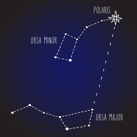 Finding North star Polaris. Night sky with Ursa Major and Ursa Minor constellations (Little Dipper and Big Dipper). Space and astronomical design vector illustration.