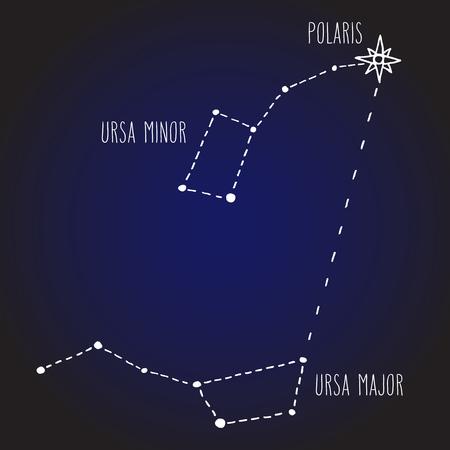Trouver l'étoile polaire Polaris. Ciel nocturne avec constellations Ursa Major et Ursa Minor (Petite Ourse et Grande Ourse). Illustration vectorielle de l'espace et de la conception astronomique.