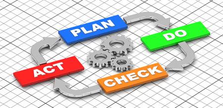 plan-do-check-act Foto de archivo