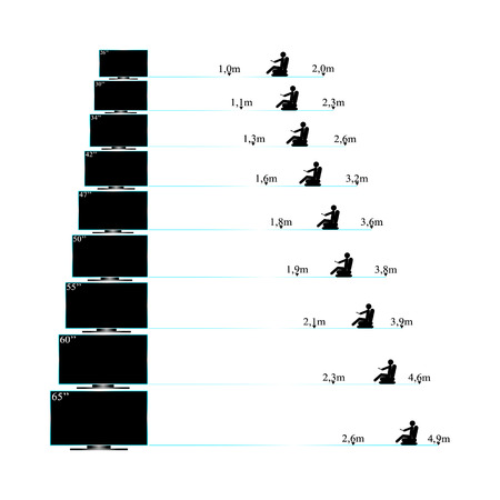 distance: Size range of TV in inches and distances from the screen. Illustration