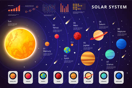 Solar system planets set. Vector realistic illustration of the sun and eight planets orbiting it. Minimal Colorful universe. Solar system, Planets comparison, asteroid, meteor, star and planets. Векторная Иллюстрация