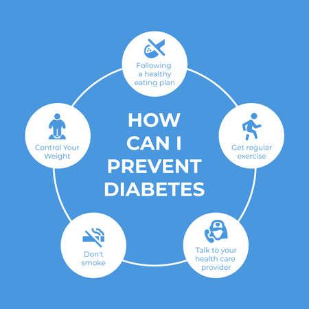 how can i prevent diabetes poster for World diabetes day awareness concept in vector illustration Illusztráció