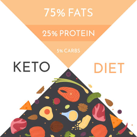 Keto diet products set vector. Ketogenic raw food icons with texture. Fats, proteins and carbs healthy concept Stock fotó - 138274004