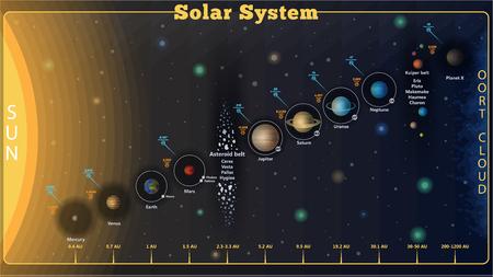 Elegante dettagliato set di sistema solare poster con informazioni scientifiche, vettore. Set di Infographics dell'universo - Sistema solare, confronto dei pianeti.