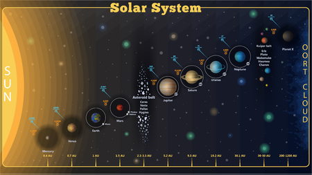 High detailed set Solar system poster with scientific information, vector. Set of Universe Infographics - Solar system, Planets comparison.