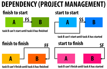 dependency project management illustration. Banco de Imagens