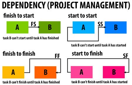 Ilustración de gestión de proyectos de dependencia.