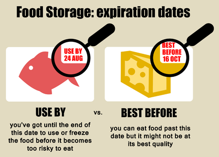 food storage expiration dates illustration