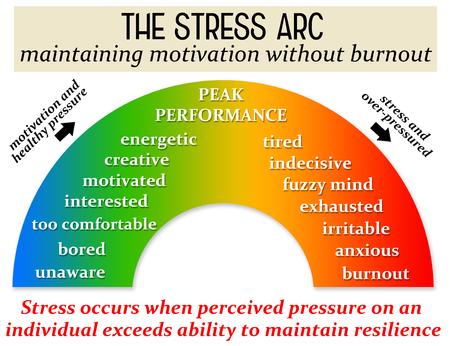 illustrazione del burnout della motivazione dello stress
