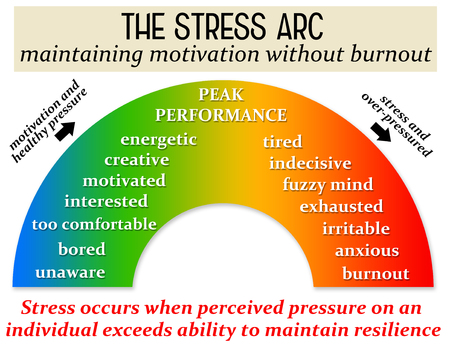 stress motivation burnout illustration Foto de archivo