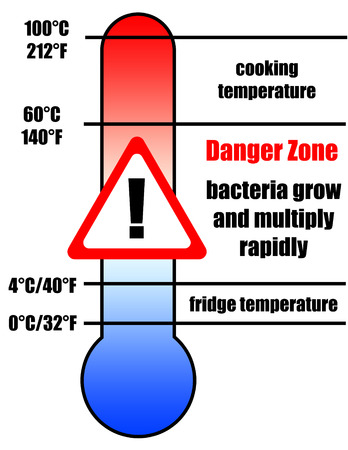 food danger zone illustration Banco de Imagens