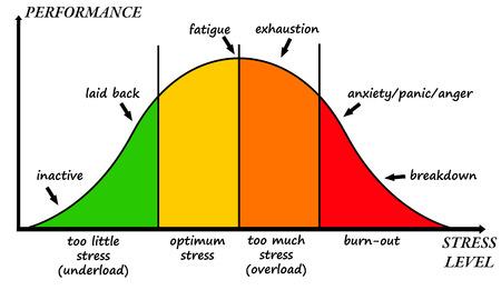 illustration de la courbe de contrainte