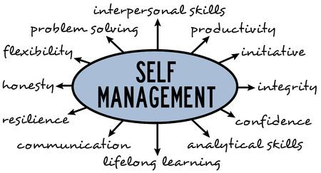 self management illustration Banco de Imagens