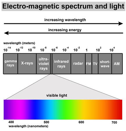 light spectrum illustration