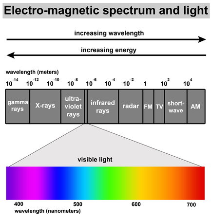 light spectrum illustration
