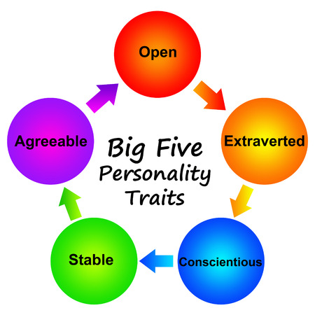 Personality traits illustration