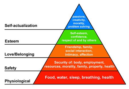 Darstellung der Bedürfnishierarchie