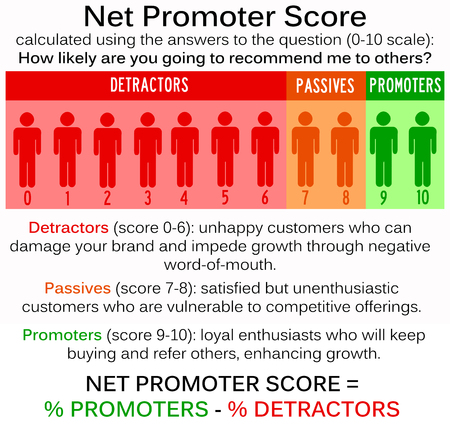 net promoter score illustration