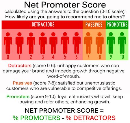 net promoter score illustration